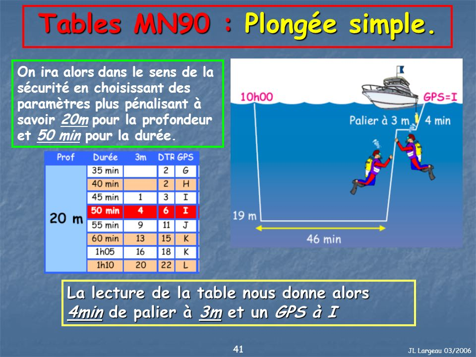 Tables MN90 : Plongée simple.