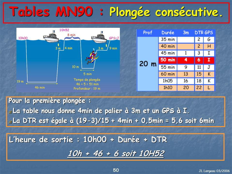 Tables MN90 : Plongée consécutive.