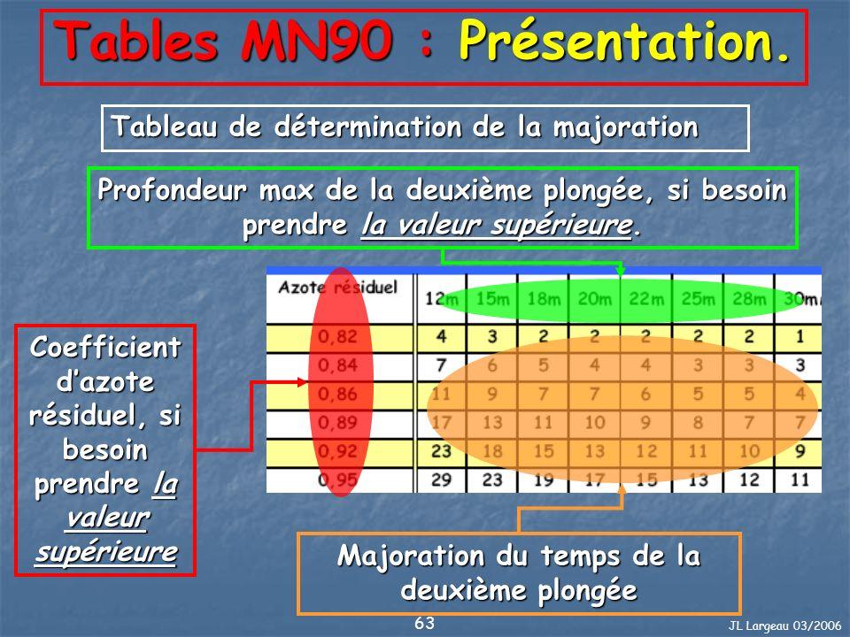 Tables MN90 : Présentation.