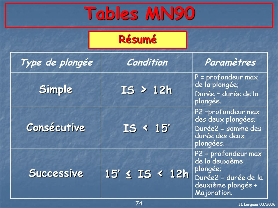 Tables MN90 IS > 12h Résumé Simple Consécutive IS < 15'