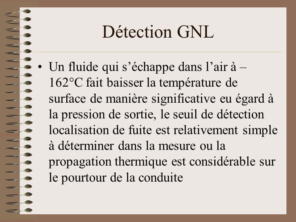 Détection GNL