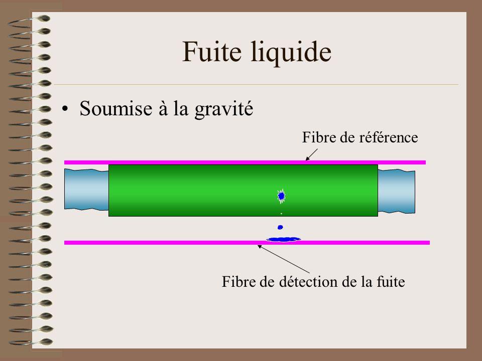 Fuite liquide Soumise à la gravité Fibre de référence