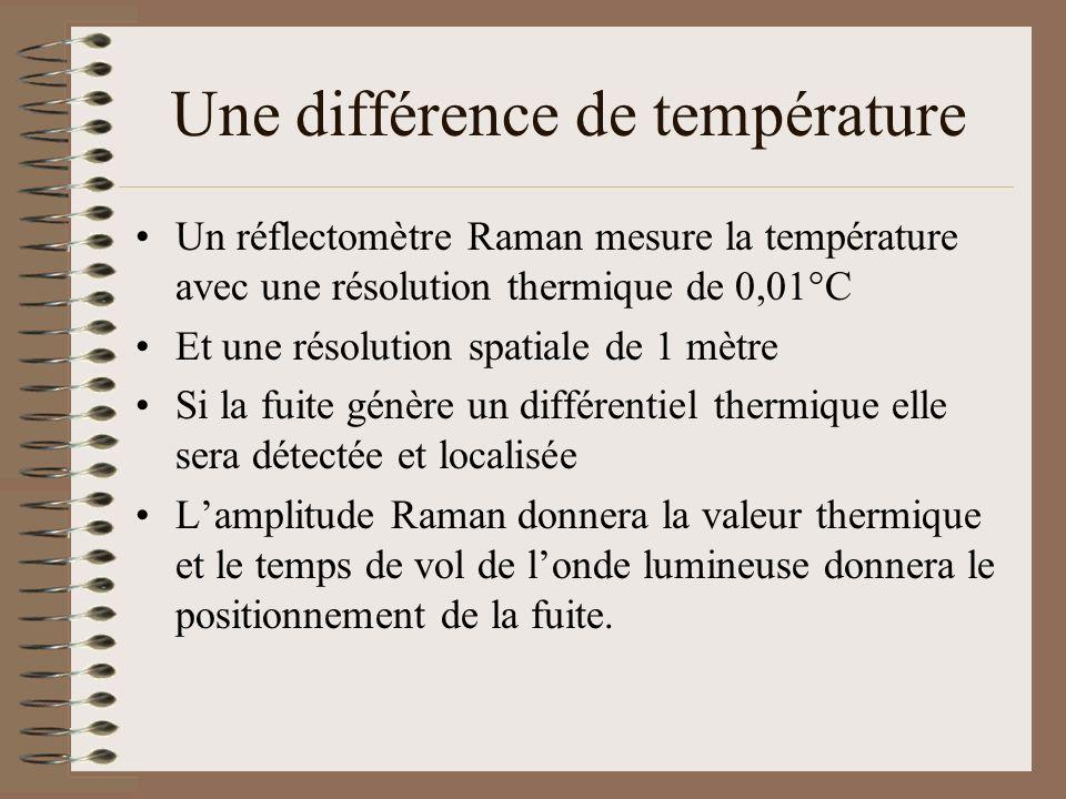 Une différence de température