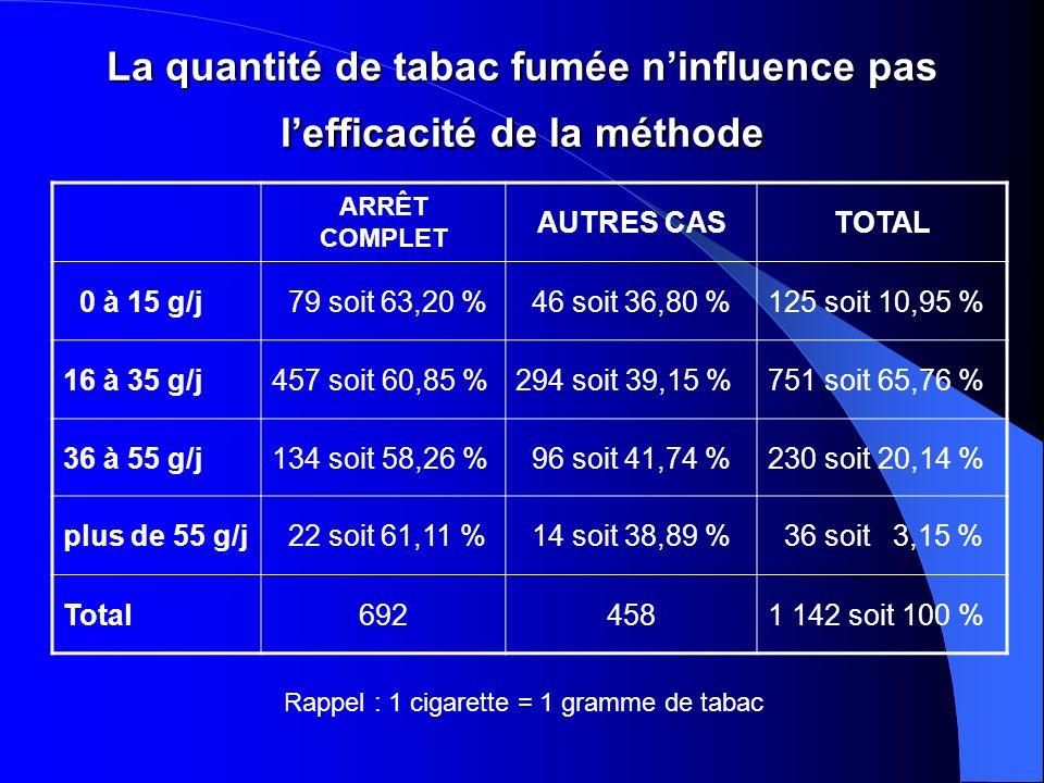 La quantité de tabac fumée n'influence pas l'efficacité de la méthode