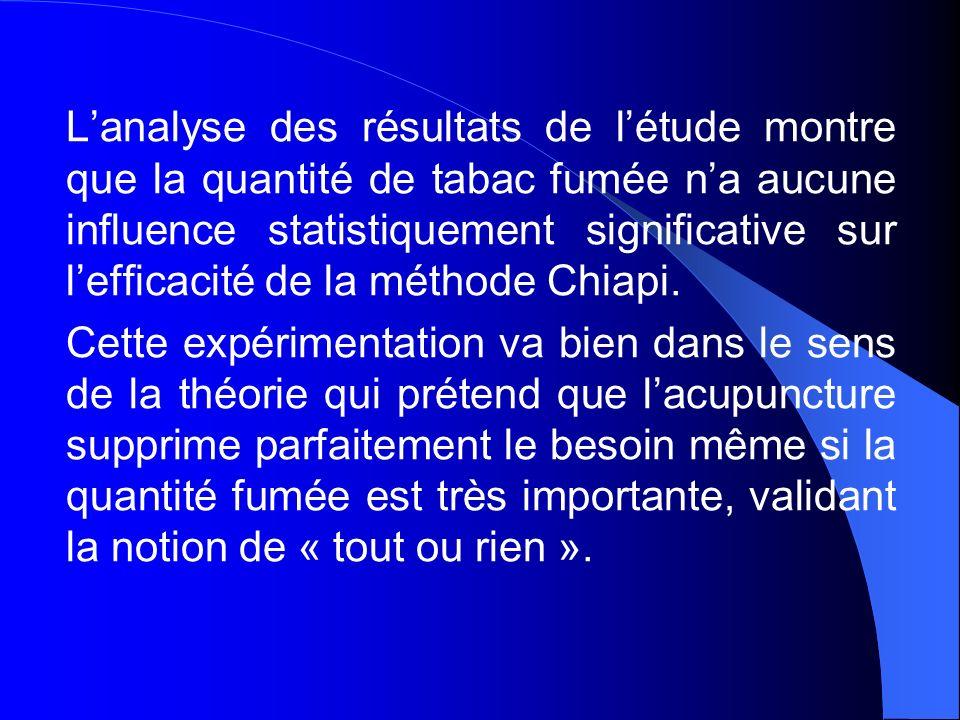 L'analyse des résultats de l'étude montre que la quantité de tabac fumée n'a aucune influence statistiquement significative sur l'efficacité de la méthode Chiapi.