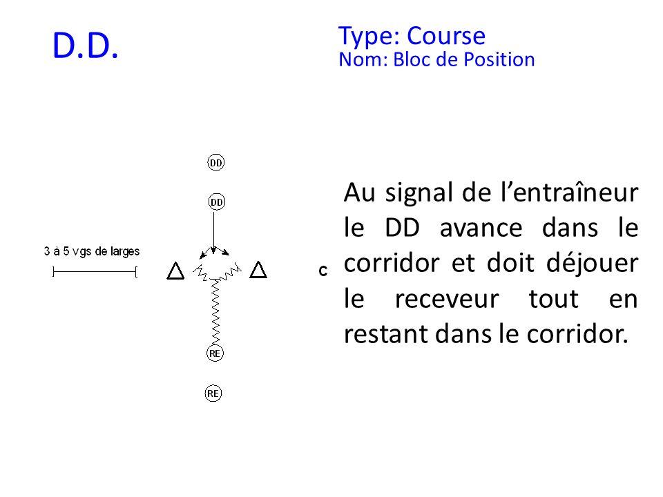 D.D. Type: Course. Nom: Bloc de Position.