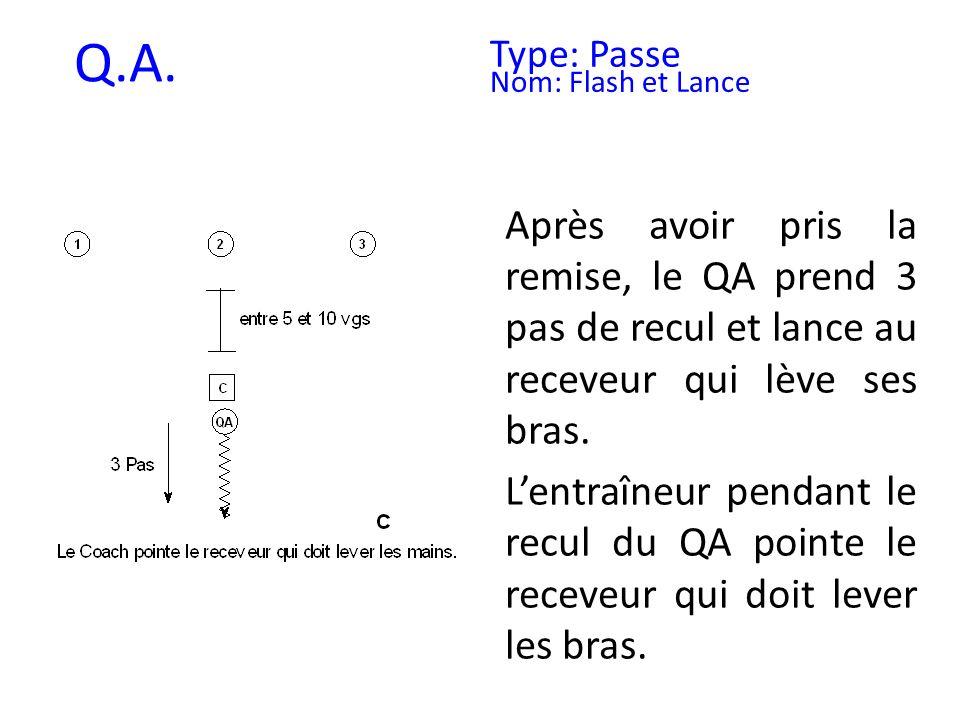 Q.A. Type: Passe. Nom: Flash et Lance. Après avoir pris la remise, le QA prend 3 pas de recul et lance au receveur qui lève ses bras.