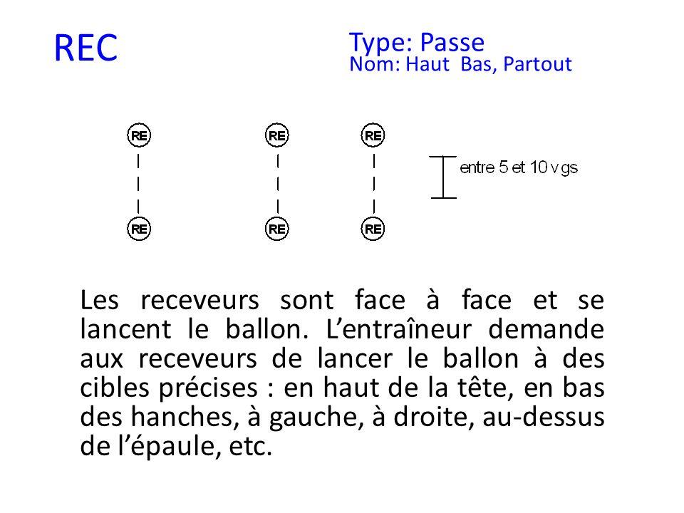 REC Type: Passe. Nom: Haut Bas, Partout.