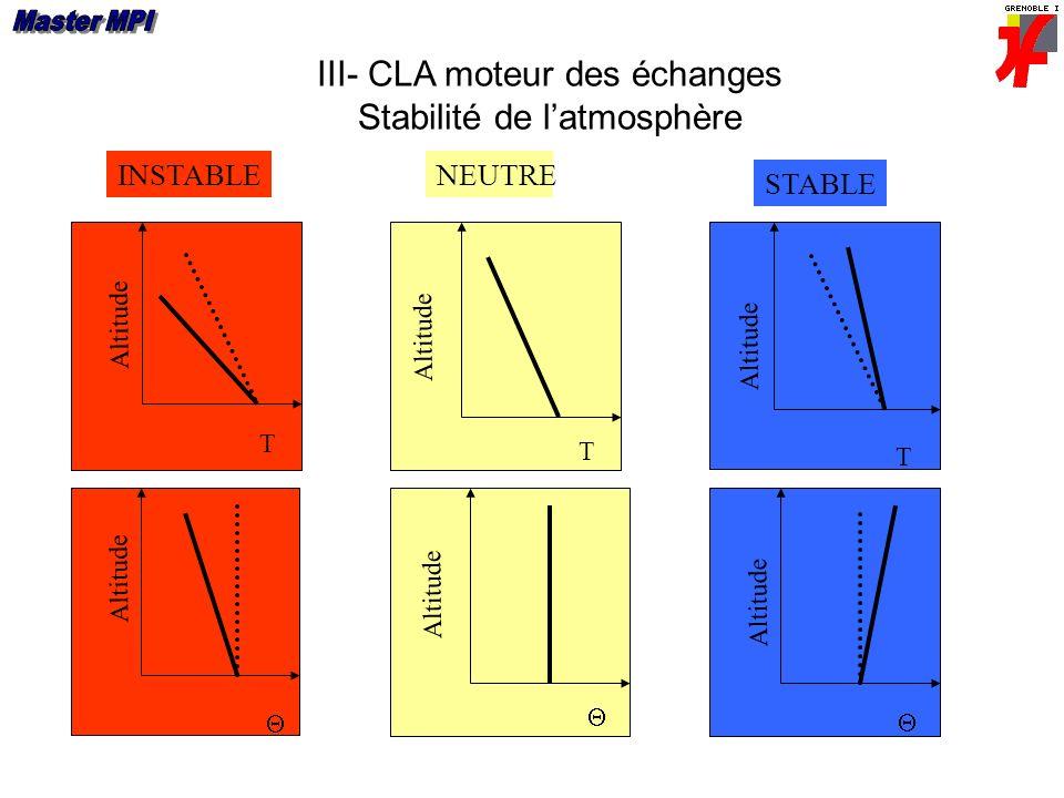 III- CLA moteur des échanges Stabilité de l'atmosphère