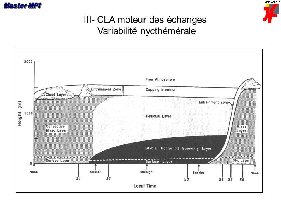 III- CLA moteur des échanges Variabilité nycthémérale