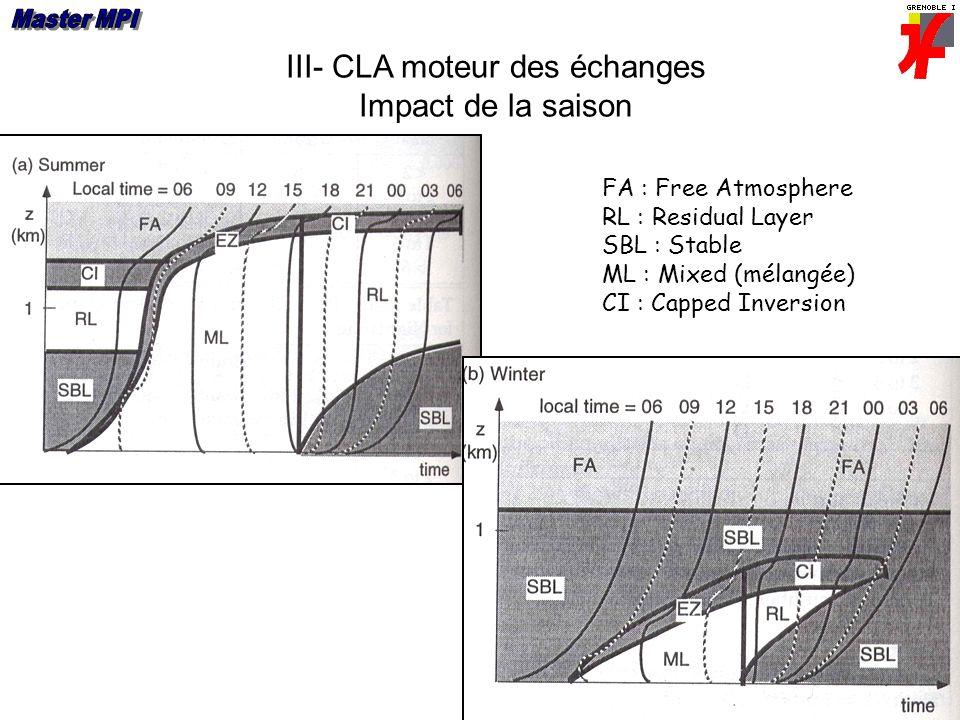 III- CLA moteur des échanges Impact de la saison