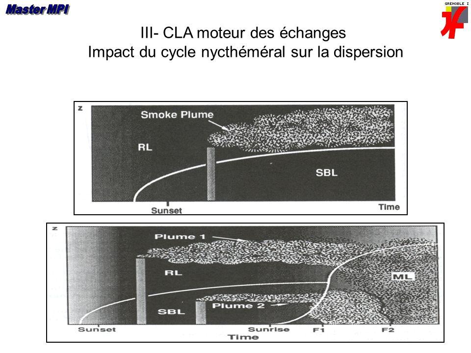 III- CLA moteur des échanges Impact du cycle nycthéméral sur la dispersion