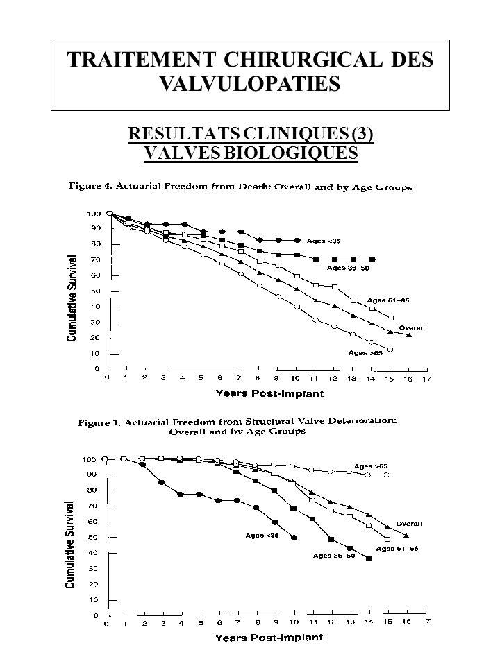 RESULTATS CLINIQUES (3) VALVES BIOLOGIQUES