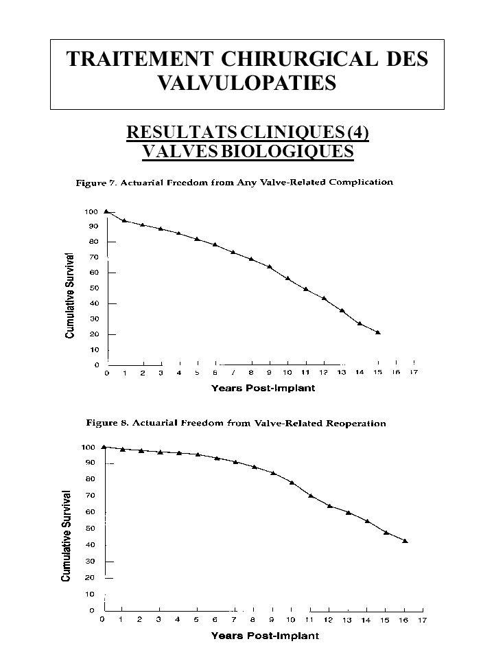 RESULTATS CLINIQUES (4) VALVES BIOLOGIQUES