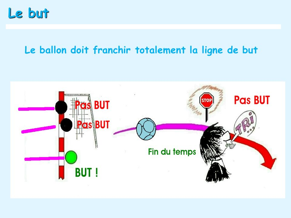 Le but Le ballon doit franchir totalement la ligne de but