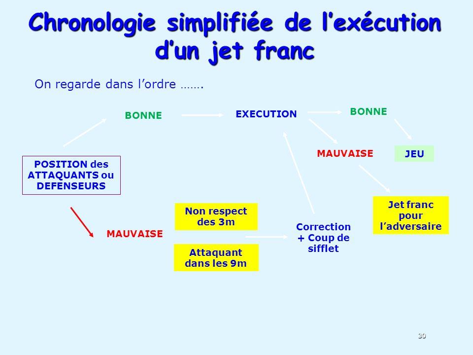 Chronologie simplifiée de l'exécution d'un jet franc