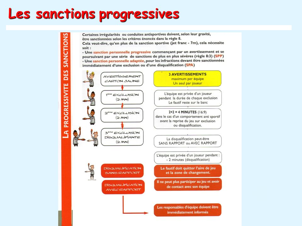 Les sanctions progressives