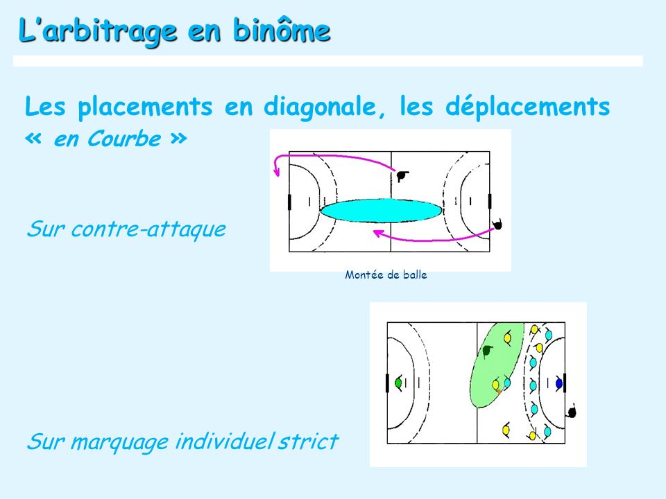 L'arbitrage en binôme Les placements en diagonale, les déplacements « en Courbe » Sur contre-attaque.