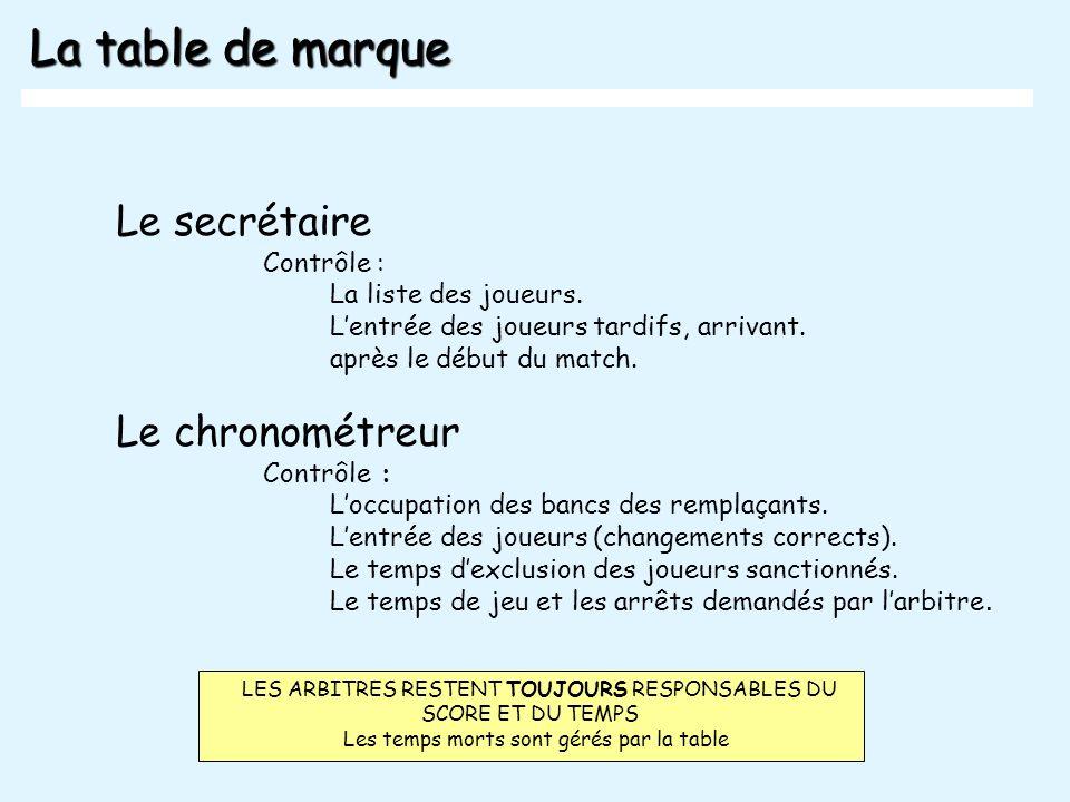 La table de marque Le secrétaire Le chronométreur Contrôle :