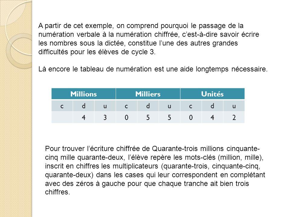 A partir de cet exemple, on comprend pourquoi le passage de la numération verbale à la numération chiffrée, c'est-à-dire savoir écrire les nombres sous la dictée, constitue l'une des autres grandes difficultés pour les élèves de cycle 3.