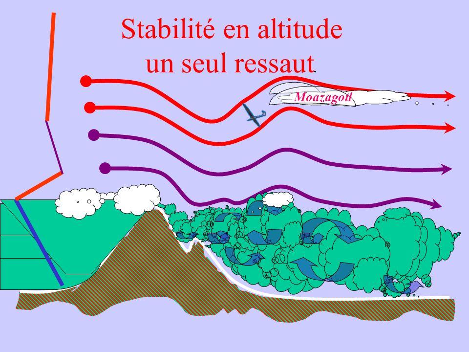 Stabilité en altitude un seul ressaut.