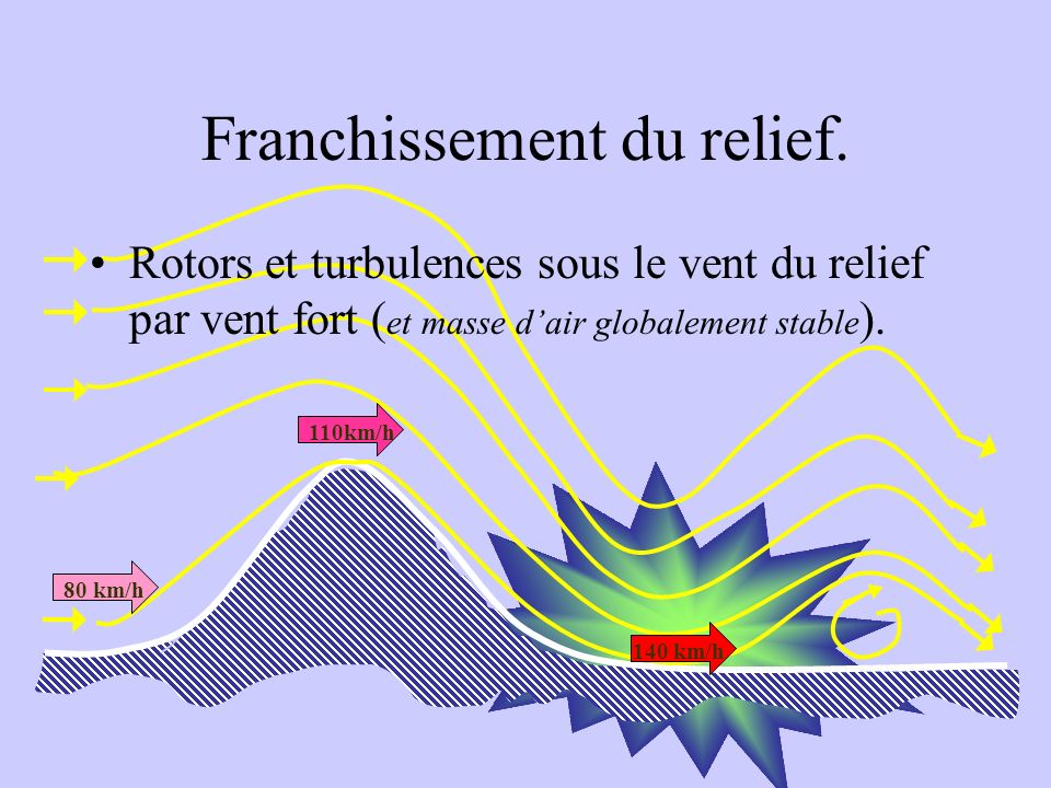 Franchissement du relief.