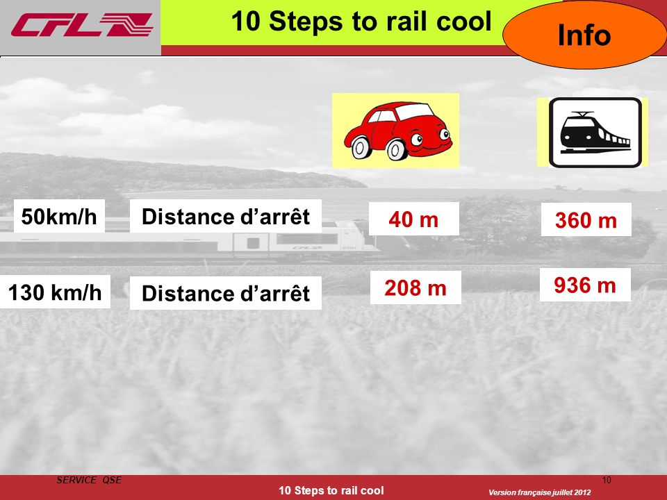 Info 10 Steps to rail cool 50km/h Distance d'arrêt 40 m 360 m 208 m