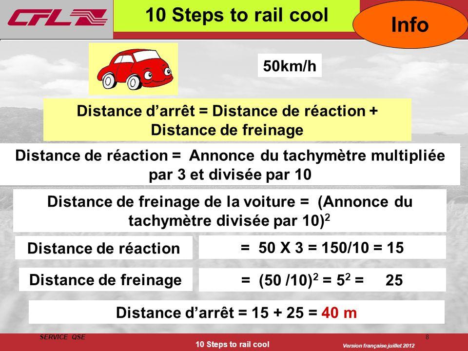 Distance d'arrêt = Distance de réaction + Distance de freinage