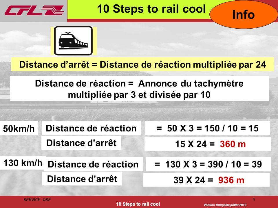 Distance d'arrêt = Distance de réaction multipliée par 24