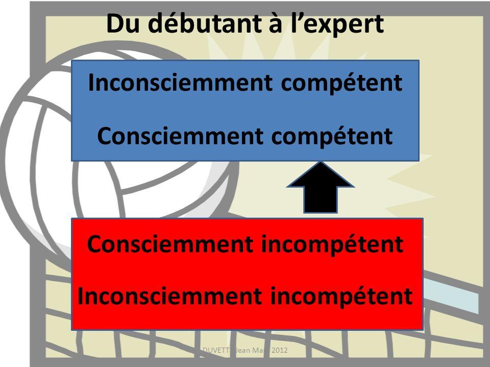 Du débutant à l'expert Inconsciemment compétent Consciemment compétent