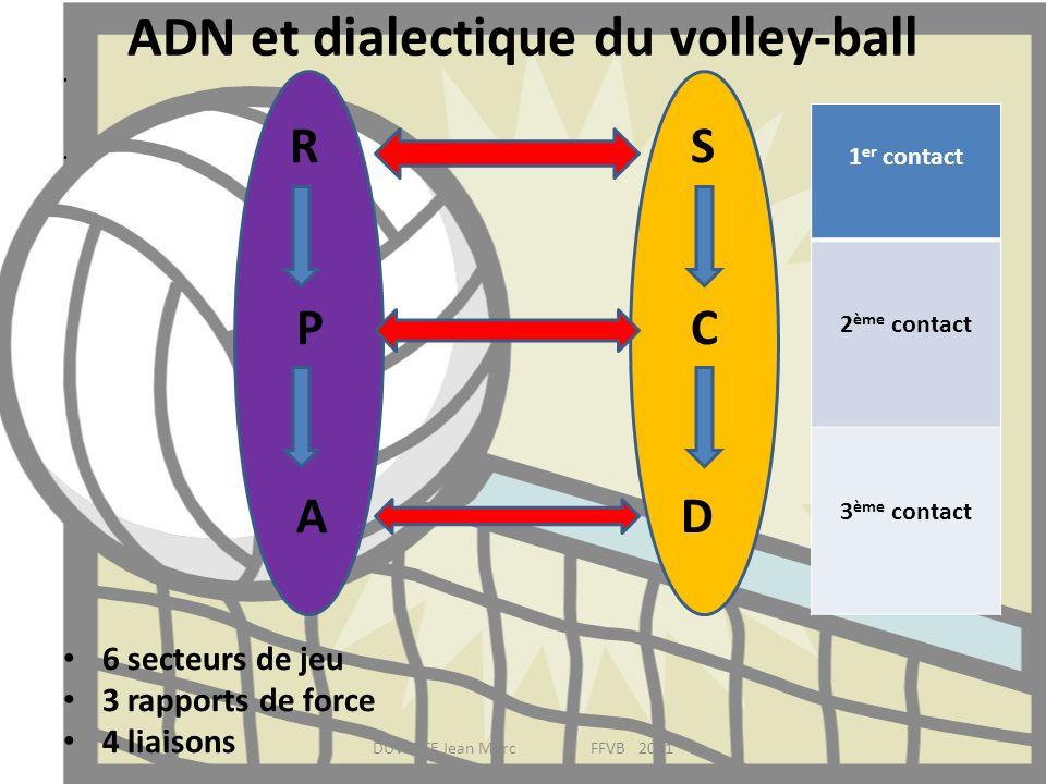 ADN et dialectique du volley-ball
