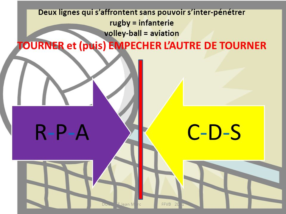 Deux lignes qui s'affrontent sans pouvoir s'inter-pénétrer rugby = infanterie volley-ball = aviation TOURNER et (puis) EMPECHER L'AUTRE DE TOURNER