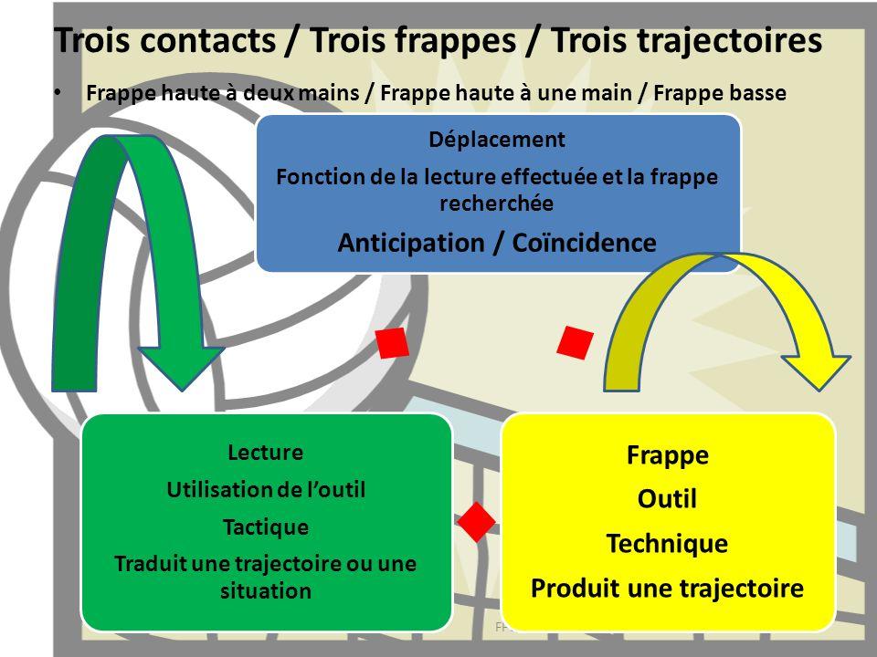 Trois contacts / Trois frappes / Trois trajectoires