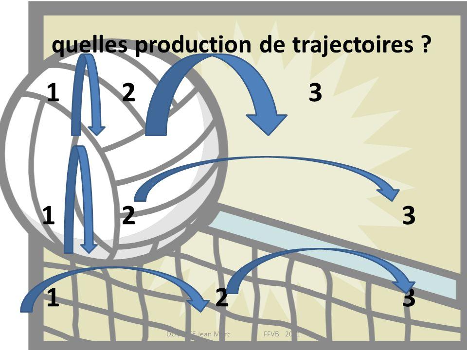 quelles production de trajectoires
