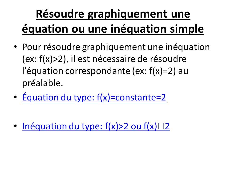 Résoudre graphiquement une équation ou une inéquation simple