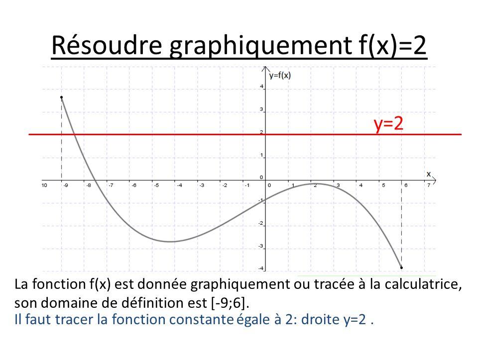 Résoudre graphiquement f(x)=2