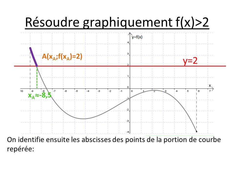 Résoudre graphiquement f(x)>2