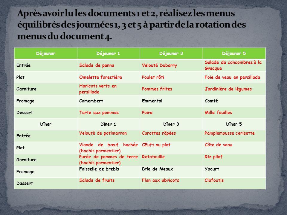 Après avoir lu les documents 1 et 2, réalisez les menus équilibrés des journées 1, 3 et 5 à partir de la rotation des menus du document 4.