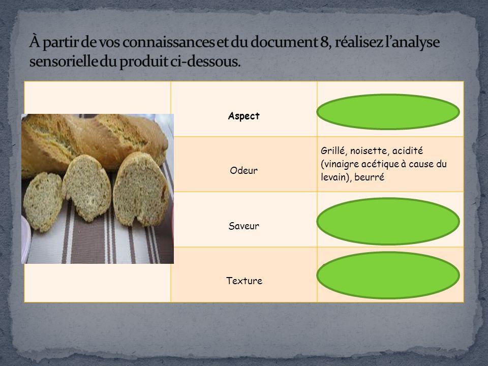 À partir de vos connaissances et du document 8, réalisez l'analyse sensorielle du produit ci-dessous.