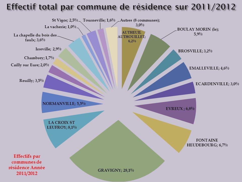 Effectif total par commune de résidence sur 2011/2012