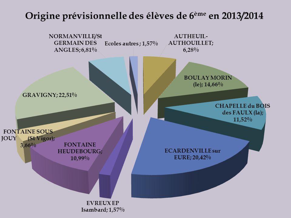 Origine prévisionnelle des élèves de 6ème en 2013/2014