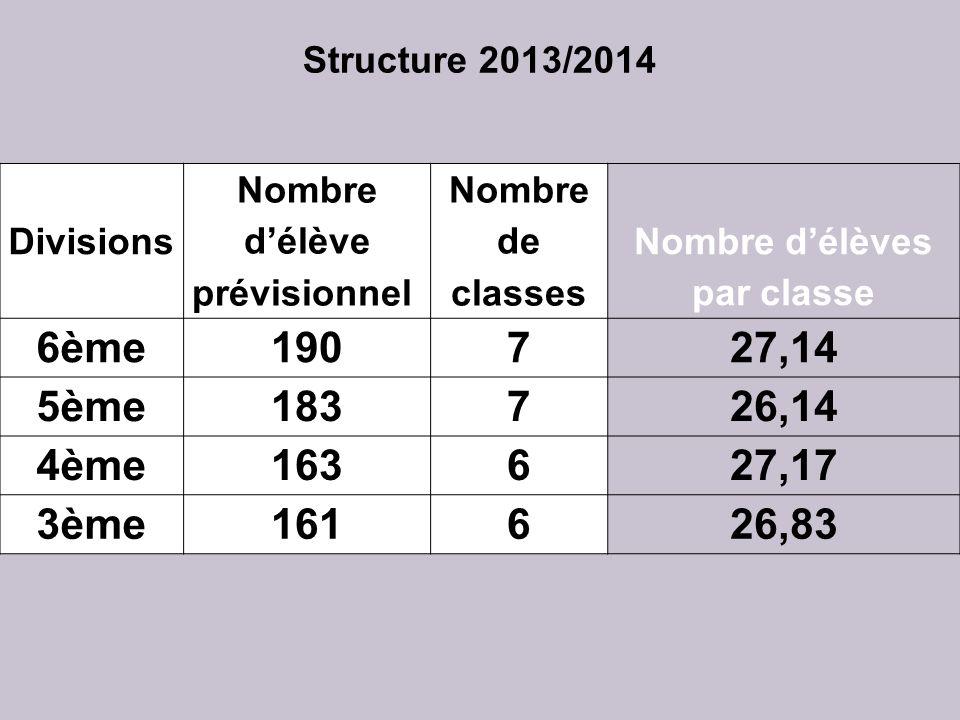 Nombre d'élève prévisionnel Nombre d'élèves par classe