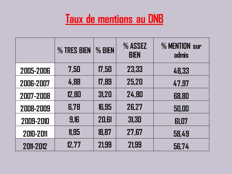 Taux de mentions au DNB % TRES BIEN % BIEN % ASSEZ BIEN
