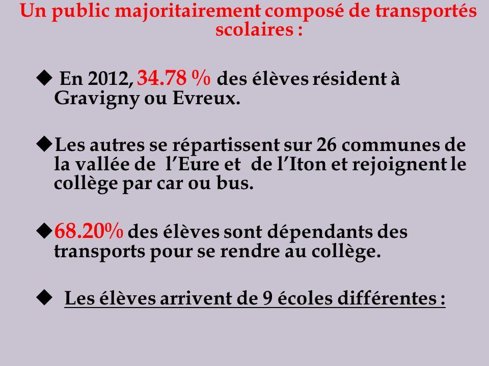 Un public majoritairement composé de transportés scolaires :