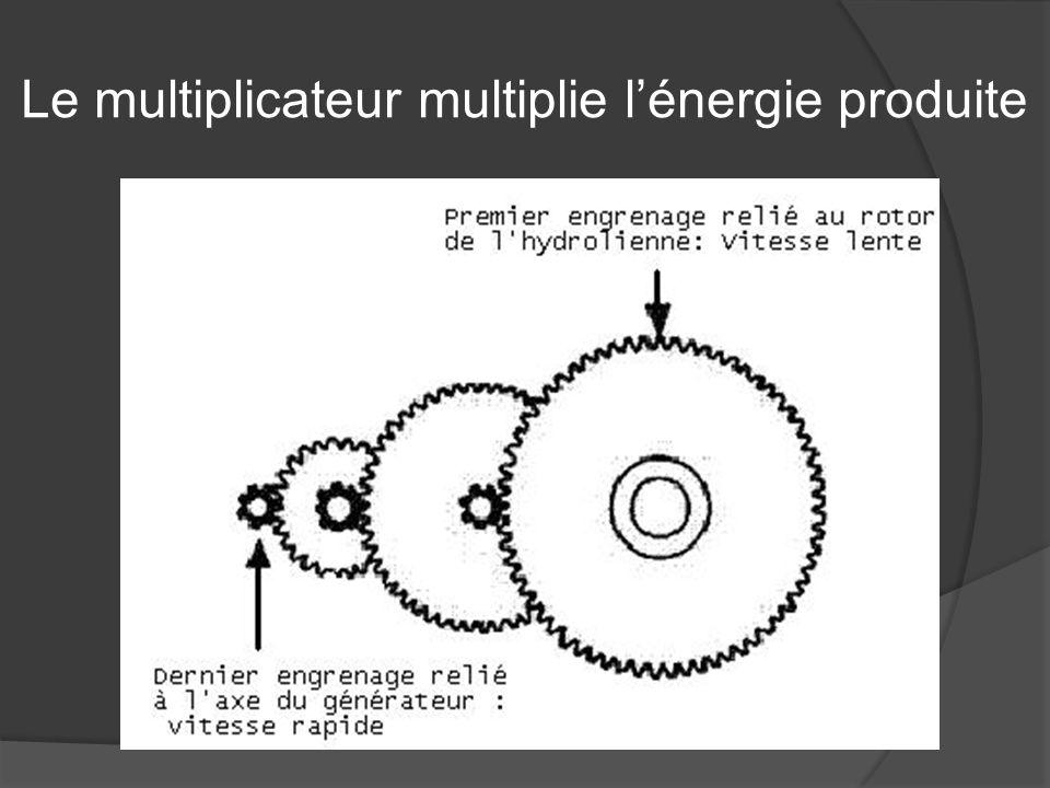 Le multiplicateur multiplie l'énergie produite