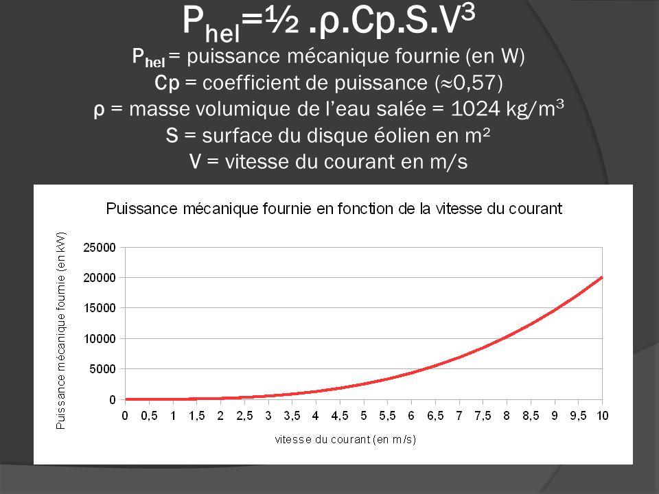 Phel=½ .ρ.Cp.S.V3 Phel = puissance mécanique fournie (en W) Cp = coefficient de puissance (≈0,57) ρ = masse volumique de l'eau salée = 1024 kg/m3 S = surface du disque éolien en m² V = vitesse du courant en m/s