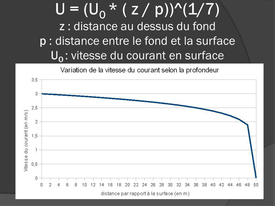 U = (U0 * ( z / p))^(1/7) z : distance au dessus du fond p : distance entre le fond et la surface U0 : vitesse du courant en surface