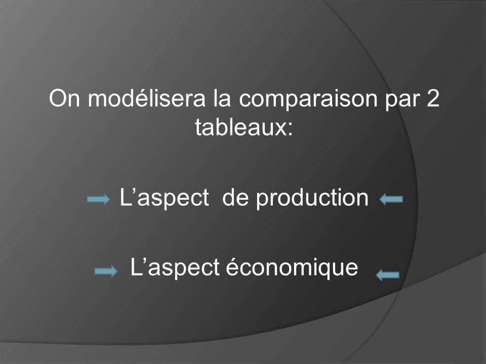 On modélisera la comparaison par 2 tableaux: