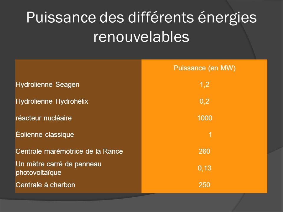 Puissance des différents énergies renouvelables