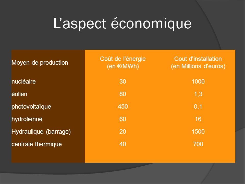 L'aspect économique Moyen de production Coût de l énergie (en €/MWh)